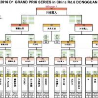 2016 D1 GP飘移大奖赛中国杯成绩榜